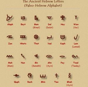 Paleo Hebrew Letters