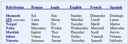 evolved and present pagan week days in various languages cultures
