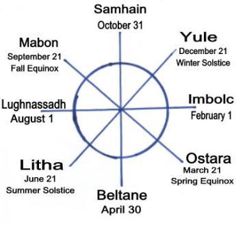 Pagan wheel-of-year
