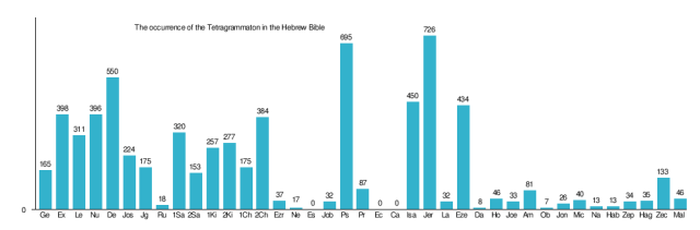 Mention of Tetragrammaton in the Hebrew Bible - Wikipedia source